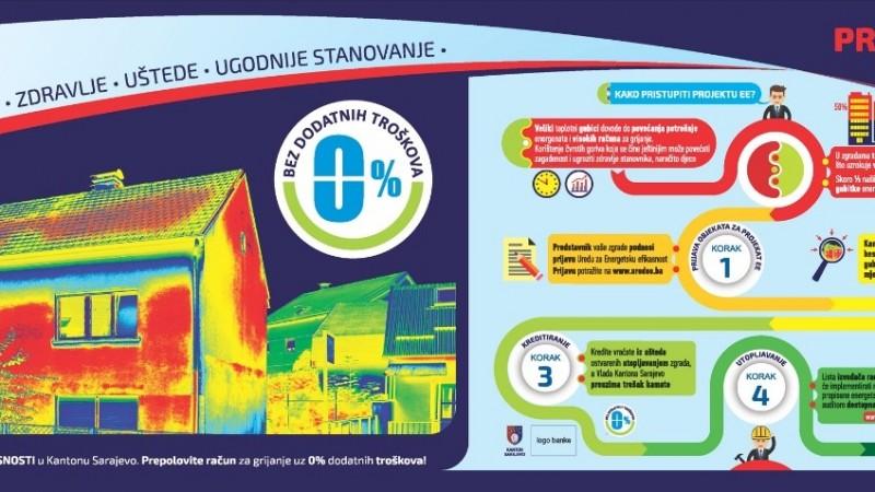 Javni poziv bankama za izražavanje interesa za kreditiranje korisnika projekta energetske efikanost u KS