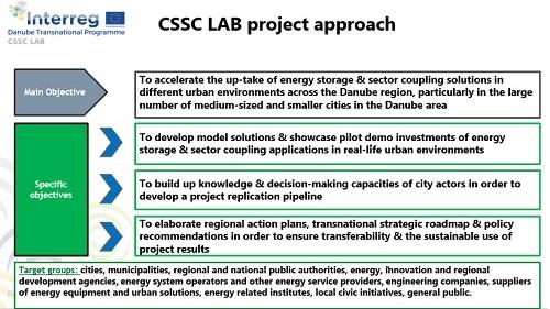 Prvi sastanak projekta CSSC LAB–potvrđena relevantnost sektorskog spajanja i rješenja za gradsko skladištenje energije širom Europe