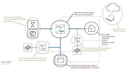Projekat CSSC LAB: Istražujemo demo lokacije -Skladištenje fotovoltaične struje u Sloveniji