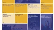 Digitalna obuka o internacionalizaciji za kreativne i kulturne industrije